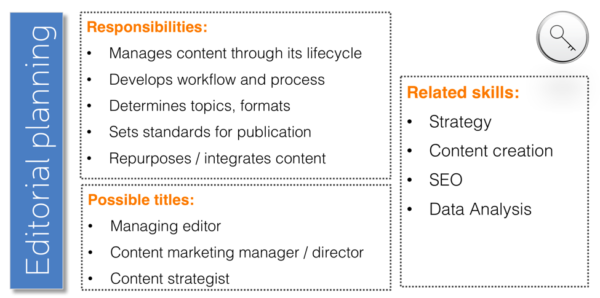 content-marketing-editorial-planning