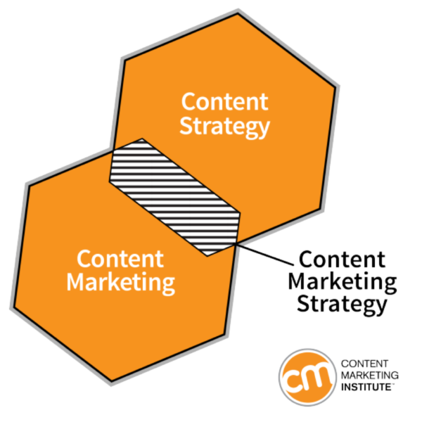 content-strategy-content-marketing-hexagons