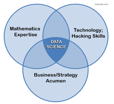 data-scientist-diagram