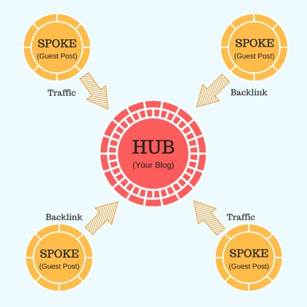 hub-and-spoke-媒體投放論