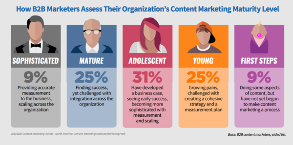 organization-content-marketing-maturity