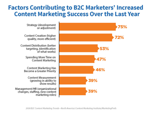 2018-B2C-research-chart 2-reasons-increased-success