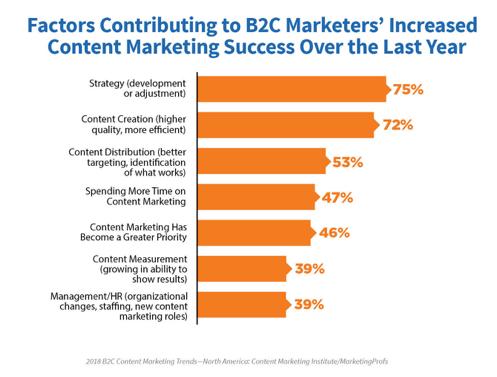 2018-B2C-research-chart 2-reasons-increased-success