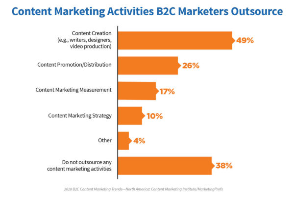 2018-B2C-research-chart 3-outsource