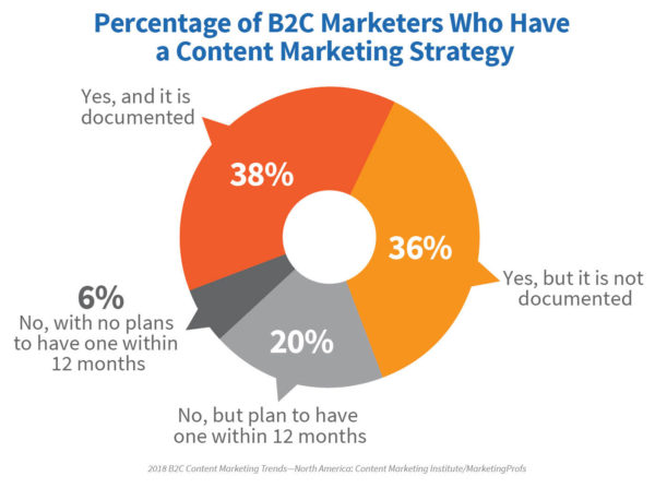 2018-B2C-research-chart1-content-marketing-strategy
