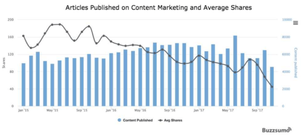 articles-published-average-shares