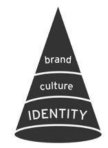 brand-identity-alignment