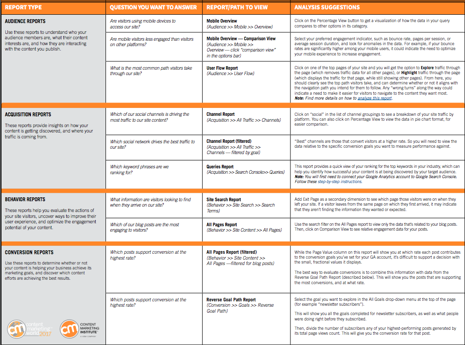 Good MultiChannel Editorial Content Planner Template  Developing