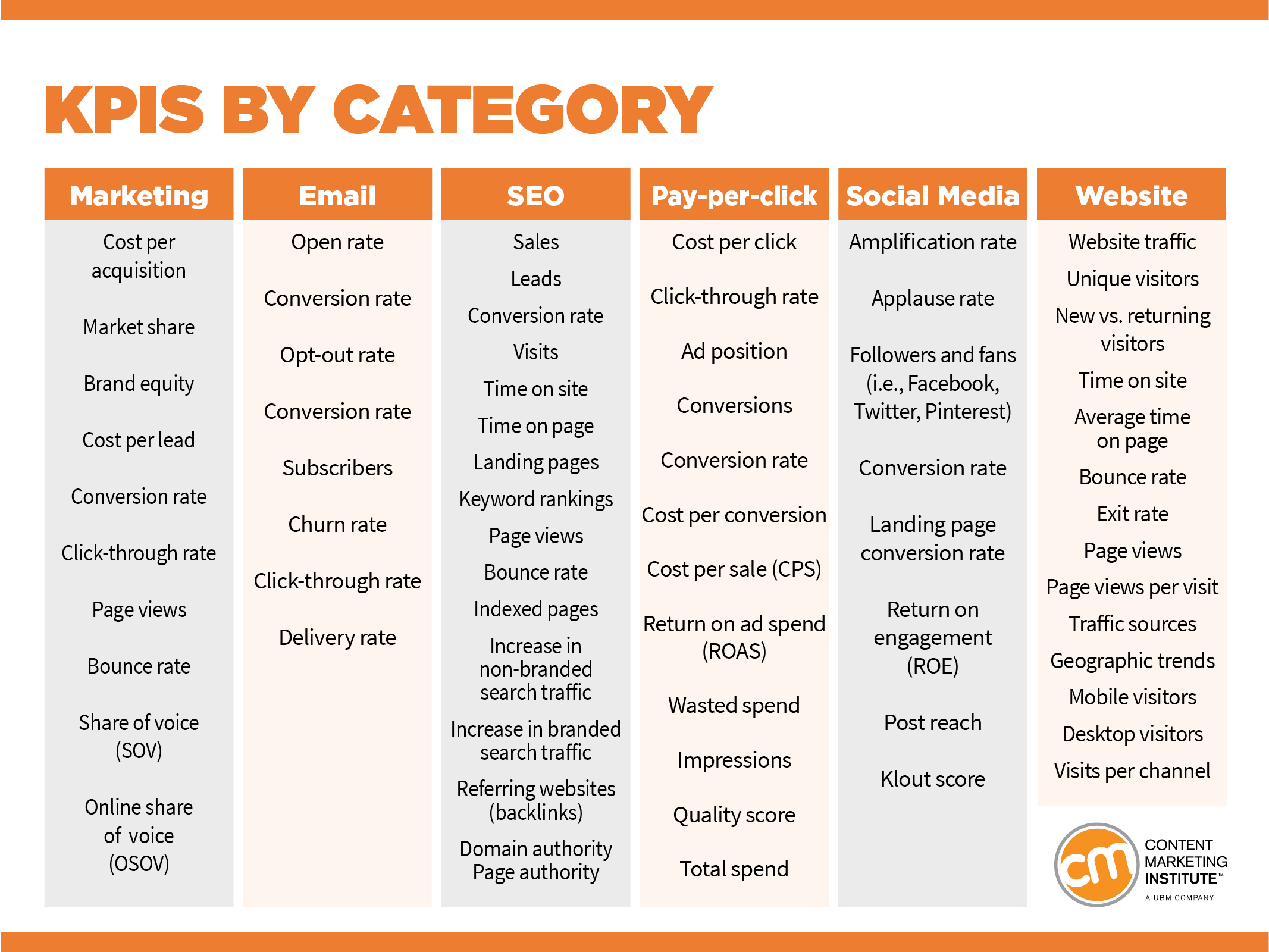 kpis-by-category
