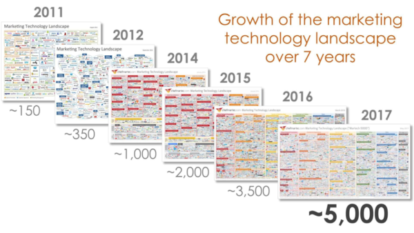 marketing-technology-landscape