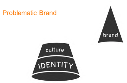 problematic-brand