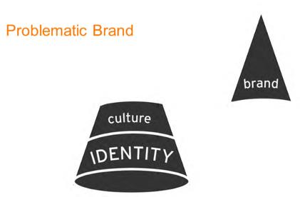 problematic-brand