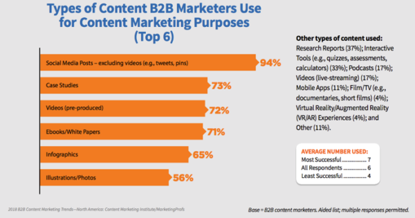 content-b2b-marketers-use
