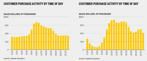 customer-purchase-activity-chart