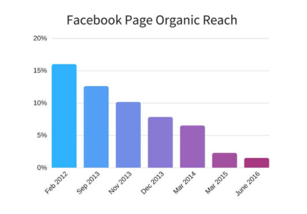 facebook-page-organic-reach