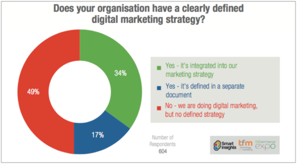 Digital Marketing Strategy - How to Save Yours