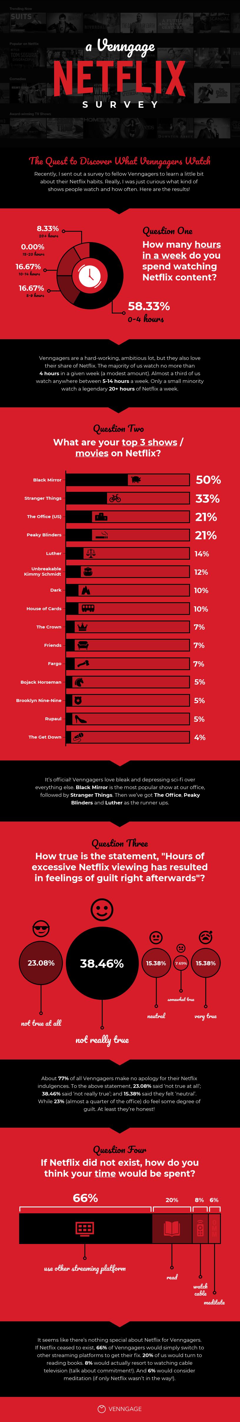 netflix-guest-post-infographic