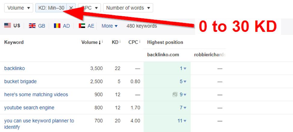 ahrefs-keyword-filter