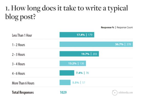 annual-blogger-survey-example