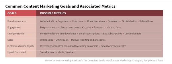 content-marketing-goals-chart