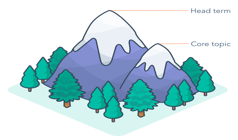 core-topics-mountain-example