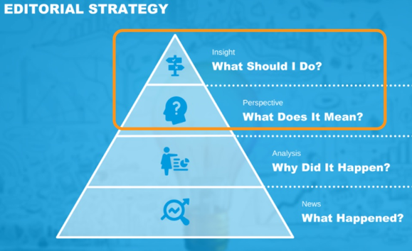 editorial-strategy-pyramid