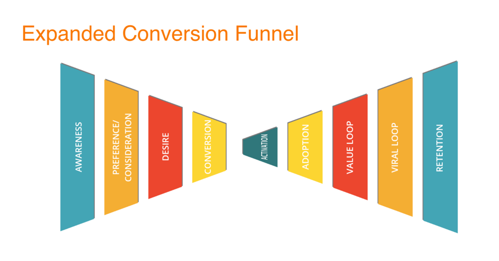 expanded-conversion-funnel