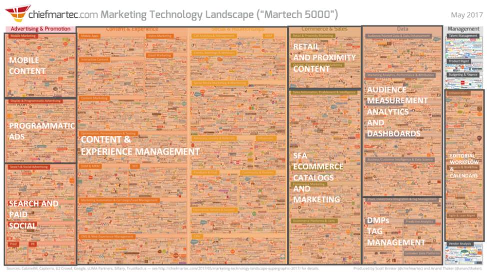 martech-5000-chart