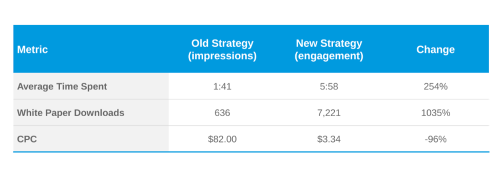 site-engagement-vs-impressions