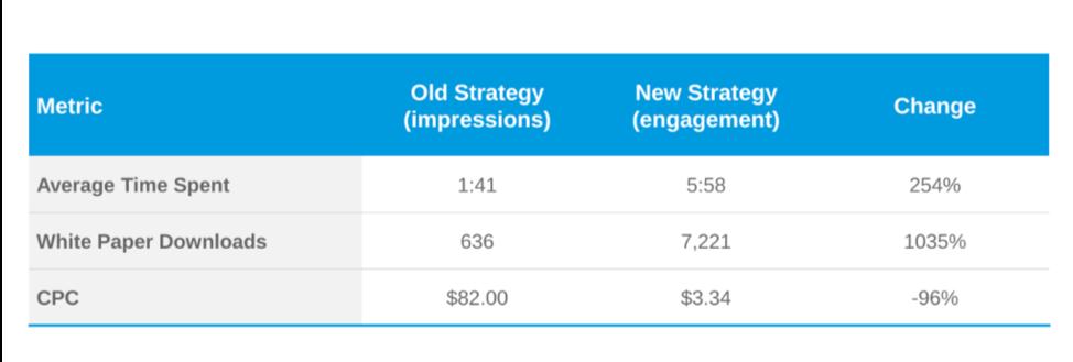 site-engagement-vs-impressions