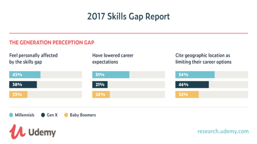 skills-gap-report-udemy