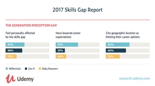 skills-gap-report-udemy