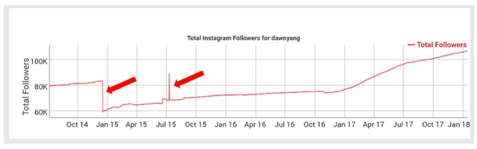 social-blade-followers-2