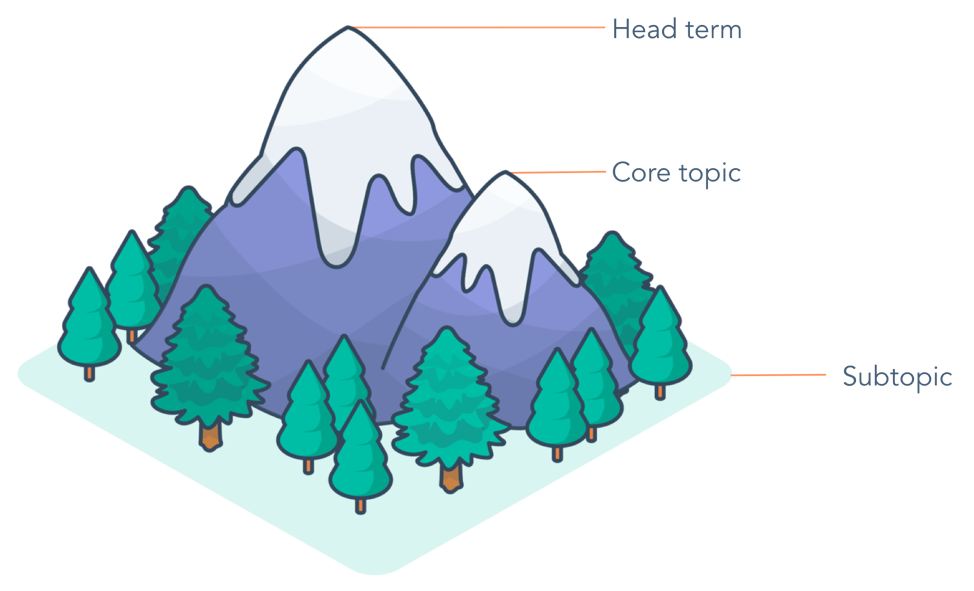 subtopic-term-mountain-example
