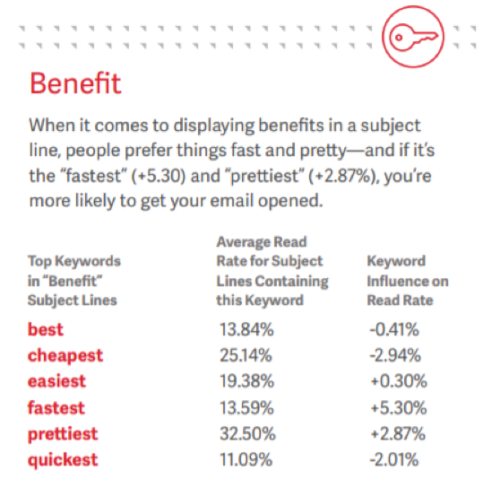 average-read-rate-keywords-benefits