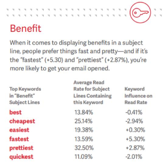 average-read-rate-keywords-benefits