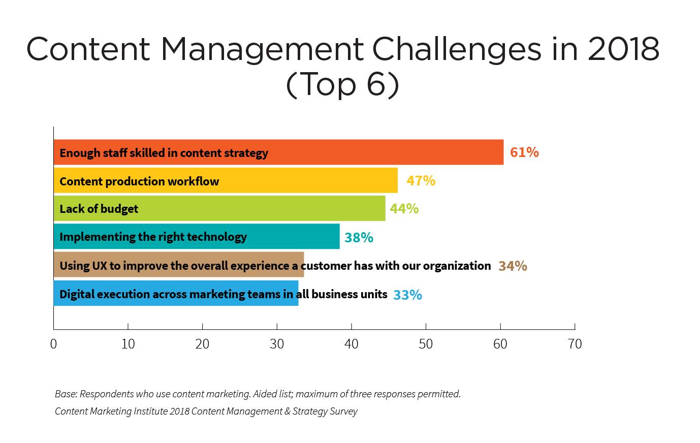 content-management-challenges-2018