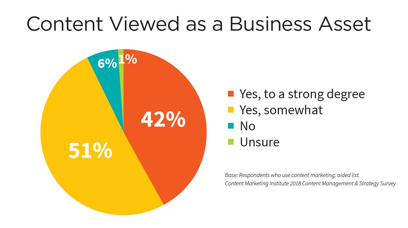 content-viewed-business-asset