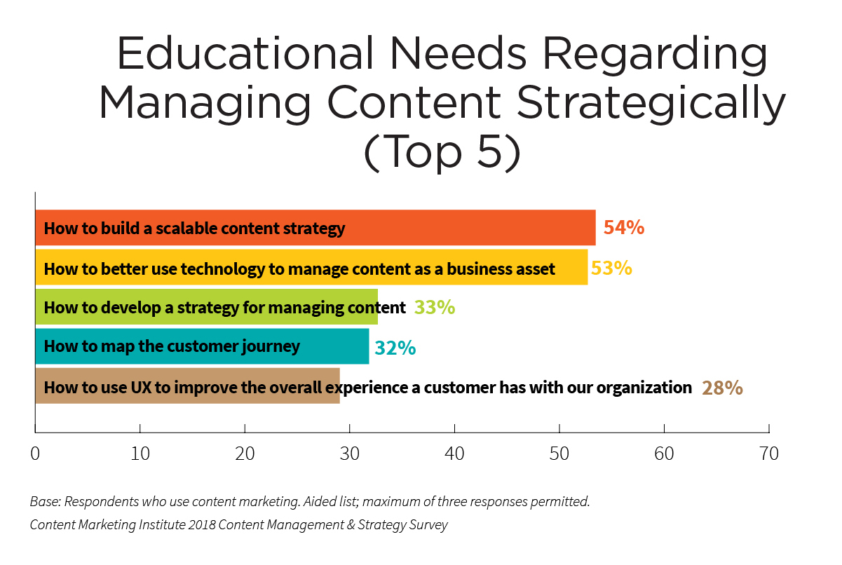 educational-needs-managing-content-strategically-2018