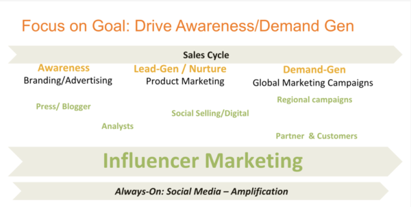 focus-ongoal-influencer-marketing