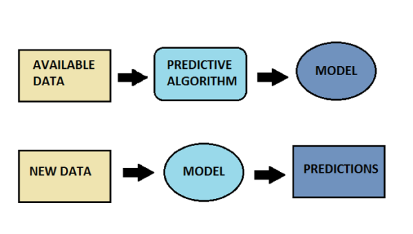 predictive-analysis-model