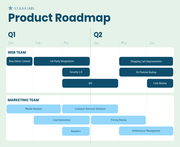 product-roadmap-example