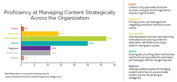 proficiency-managing-content-strategically-2018