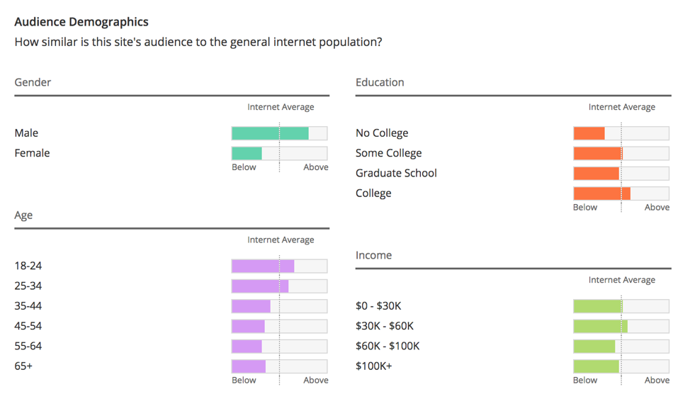 reddit-audience-profile