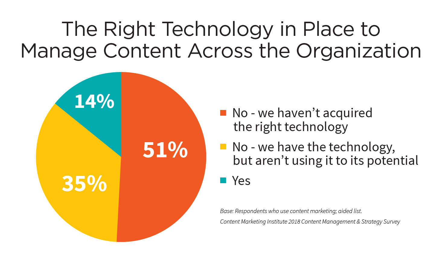 right-technology-manage-content