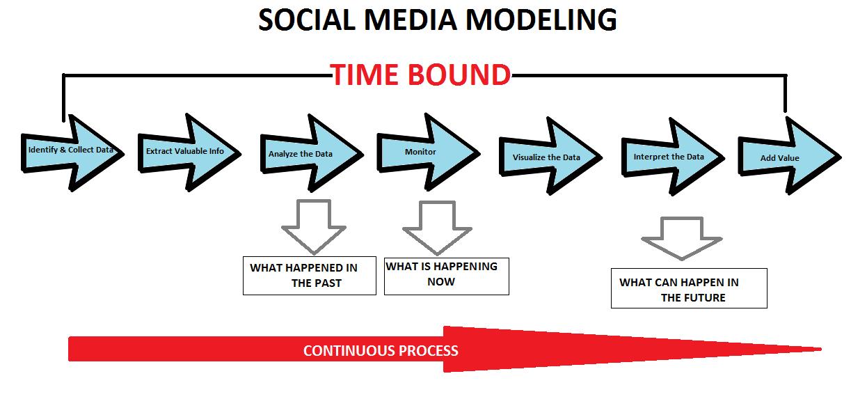 social-media-modeling
