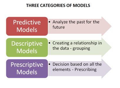 three-model-categories