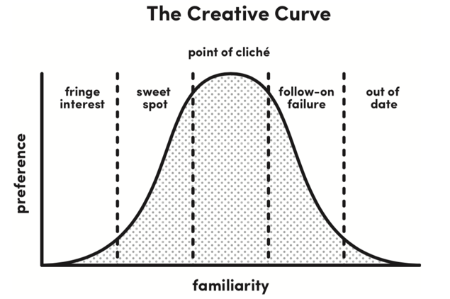 creative-curve-points