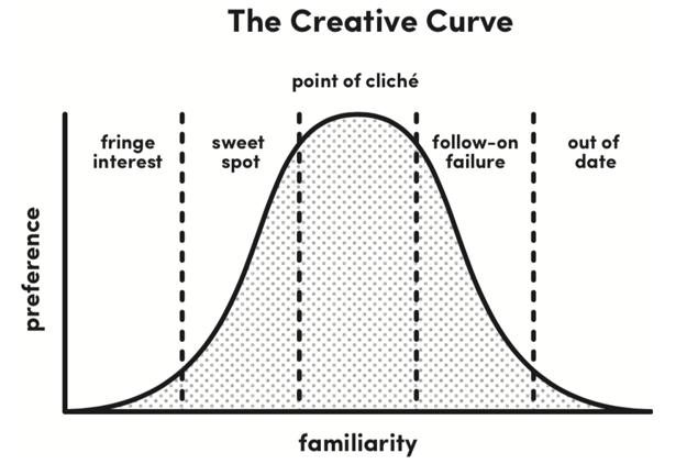 creative-curve-points