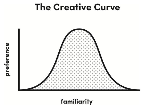 creative-curve